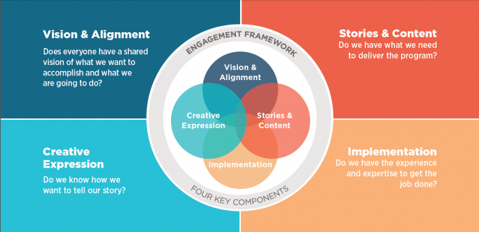 This diagram show an engagement framework for corporate anniversaries. The four areas of the framework include vision & alignment, stories & content, creative expression, and implementation.